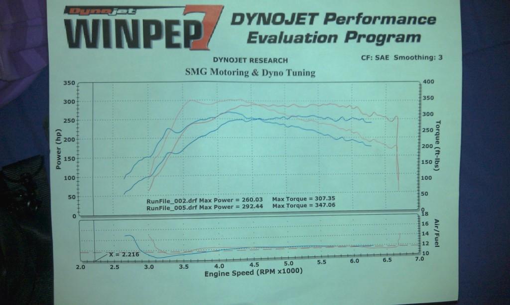 Mazdaspeed 3 Dyno - Stratified Tune