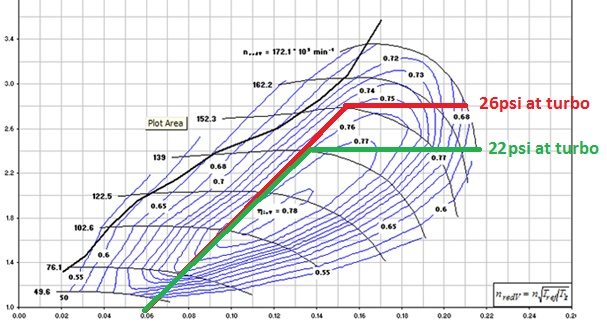 Blog : A Technical Discussion of Intakes and Turbocharging