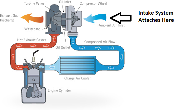 blog   a technical discussion of intakes and turbocharging