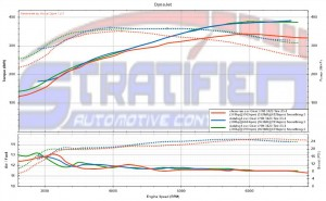 A Virtual Dyno comparison before and after the WMI system was installed.