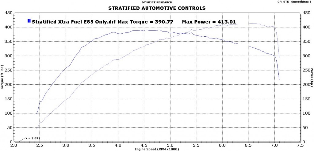 Alex's GTX2867 powered Focus ST making 413WHP