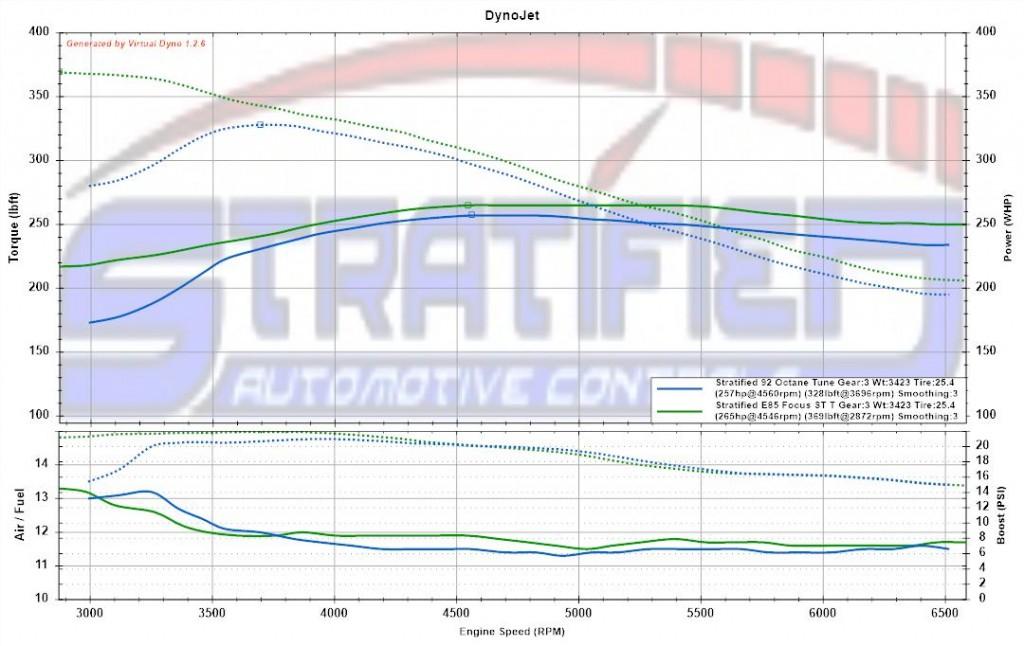 Stratified 92 Octane Tune VS Stratified E85 Tune E85 fuel