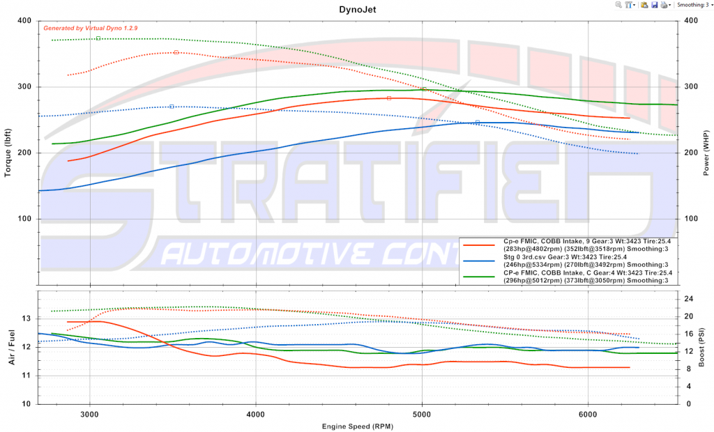 Stratified E85 with Intake, Intercooler and Exhaust Vs Intercooler and Intake Vs OEM