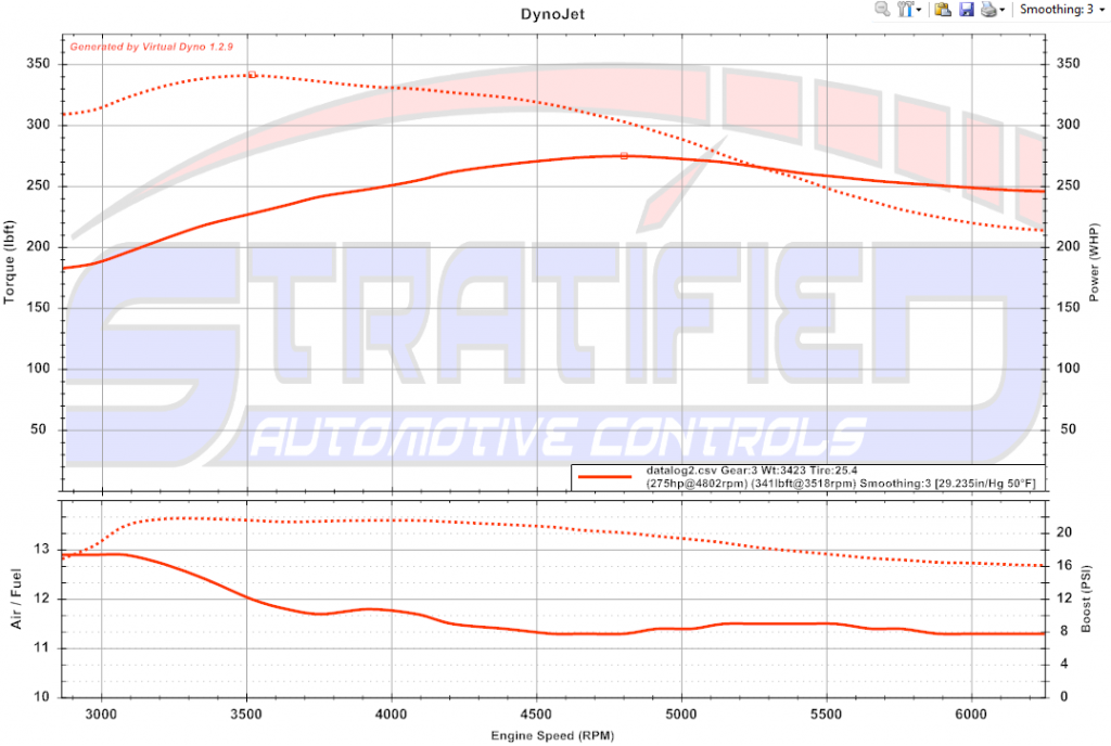 Stratified Focus ST 92 Octane CPE FMIC and COBB Intake
