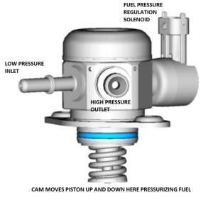 Focus ST Ecoboost High Pressure Fuel Pump 1