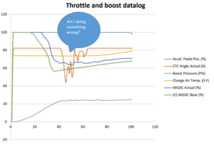 Ecoboost throttle and boost datalog