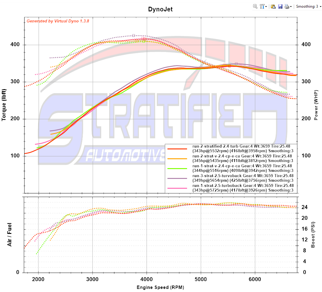 Blog : Focus RS Turboback Exhaust Results : Stratified