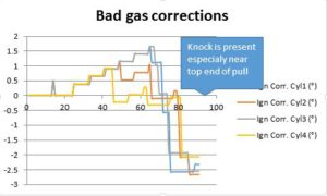 focus-rs-bad-gas-knock