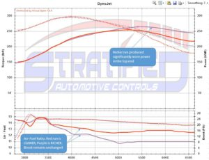 vw-gti-mk7-stratified-tune-dyno